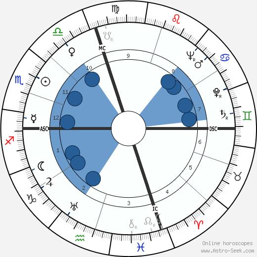 Burt Lancaster wikipedia, horoscope, astrology, instagram