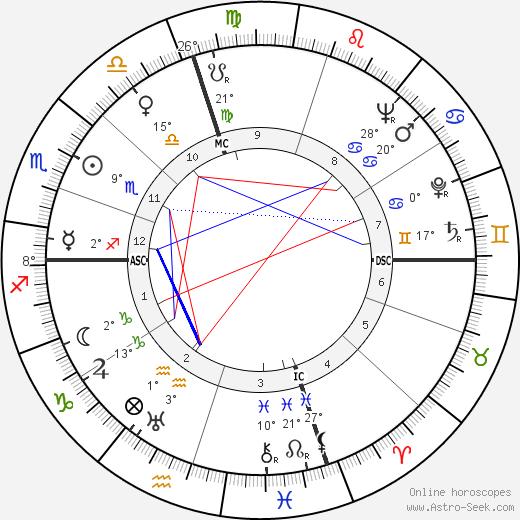 Burt Lancaster birth chart, biography, wikipedia 2019, 2020