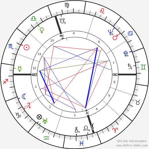 Burt Lancaster birth chart, Burt Lancaster astro natal horoscope, astrology