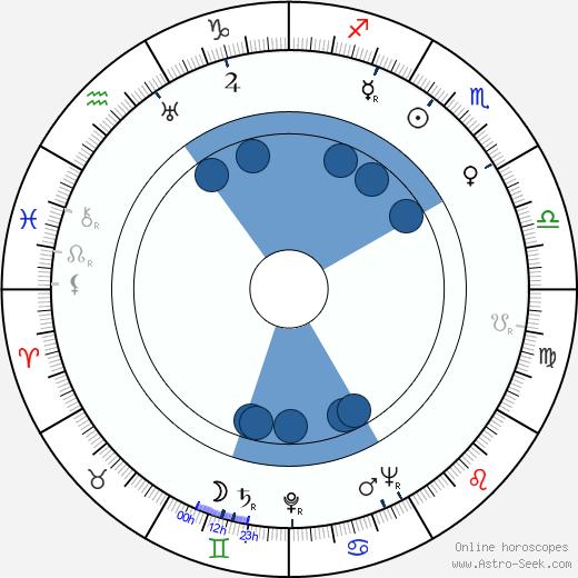 Charles F. Haas wikipedia, horoscope, astrology, instagram