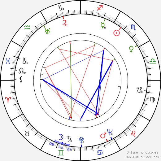 Charles F. Haas tema natale, oroscopo, Charles F. Haas oroscopi gratuiti, astrologia