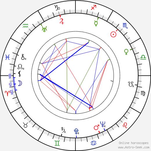 Erkki Lindfors birth chart, Erkki Lindfors astro natal horoscope, astrology