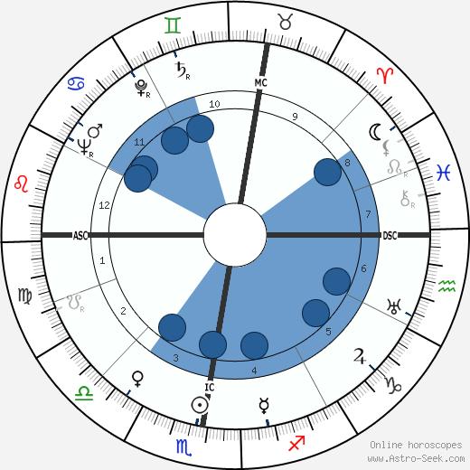 Friedrich Zanzinger wikipedia, horoscope, astrology, instagram