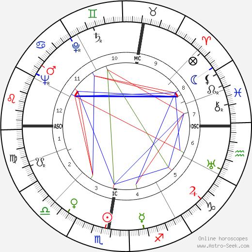 Friedrich Zanzinger astro natal birth chart, Friedrich Zanzinger horoscope, astrology