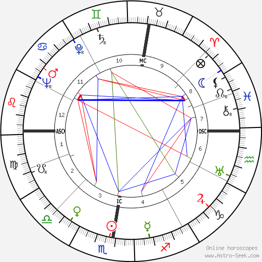 Friedrich Zanzinger день рождения гороскоп, Friedrich Zanzinger Натальная карта онлайн