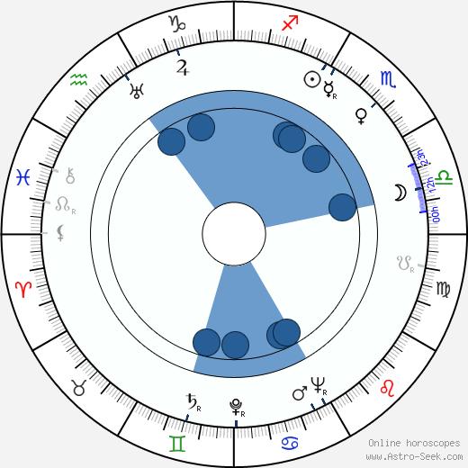 Geraldine Fitzgerald wikipedia, horoscope, astrology, instagram