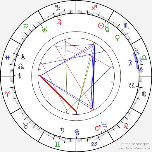 Geraldine Fitzgerald tema natale, oroscopo, Geraldine Fitzgerald oroscopi gratuiti, astrologia