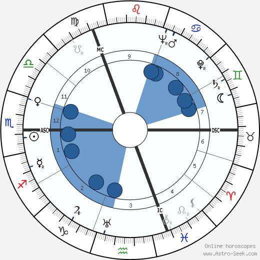 Hans Malkomes wikipedia, horoscope, astrology, instagram