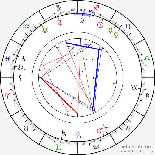 Horst Preusker birth chart, Horst Preusker astro natal horoscope, astrology
