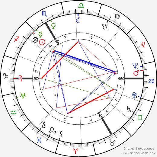 Howard Duff astro natal birth chart, Howard Duff horoscope, astrology