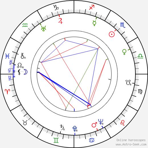 Jarmila Holmová tema natale, oroscopo, Jarmila Holmová oroscopi gratuiti, astrologia