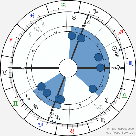 Jean Chamant wikipedia, horoscope, astrology, instagram