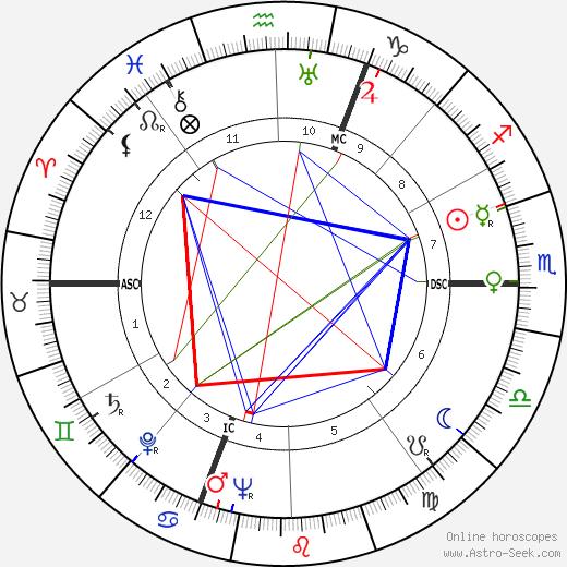 Jean Chamant день рождения гороскоп, Jean Chamant Натальная карта онлайн