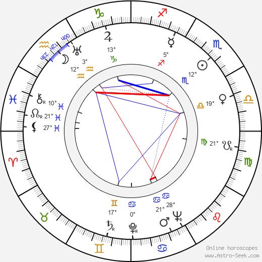 John McGiver birth chart, biography, wikipedia 2019, 2020