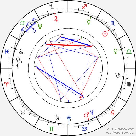 John McGiver astro natal birth chart, John McGiver horoscope, astrology