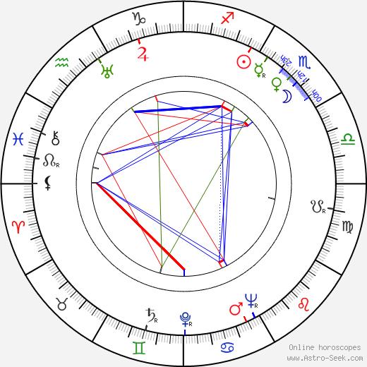 Konrad Morawski tema natale, oroscopo, Konrad Morawski oroscopi gratuiti, astrologia