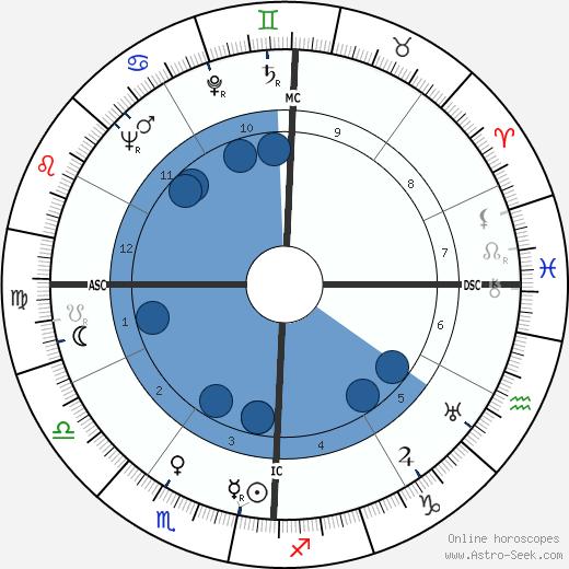 Kurt Ian Tjader wikipedia, horoscope, astrology, instagram