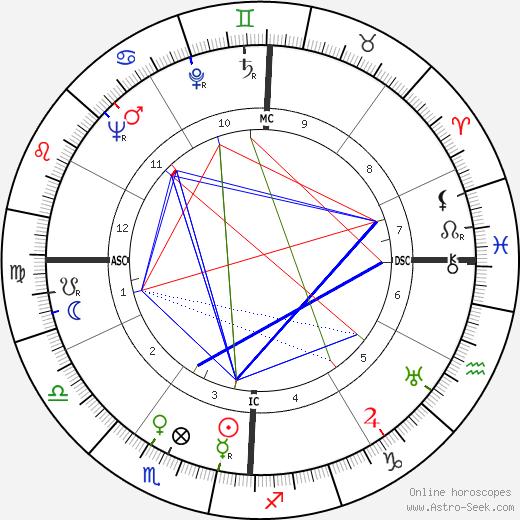 Kurt Ian Tjader день рождения гороскоп, Kurt Ian Tjader Натальная карта онлайн