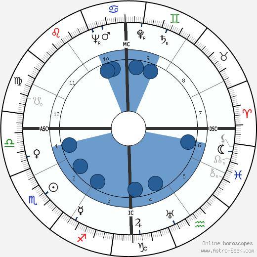 Lou Ambers wikipedia, horoscope, astrology, instagram