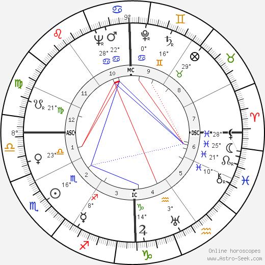 Lou Ambers birth chart, biography, wikipedia 2018, 2019