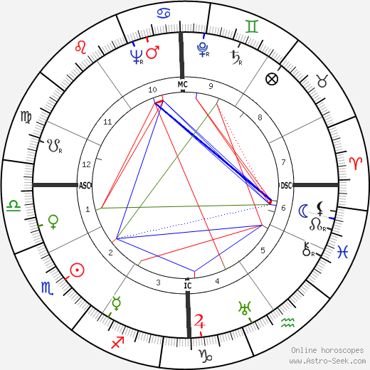 Lou Ambers astro natal birth chart, Lou Ambers horoscope, astrology