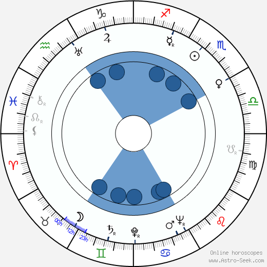 Mária Bancíková wikipedia, horoscope, astrology, instagram
