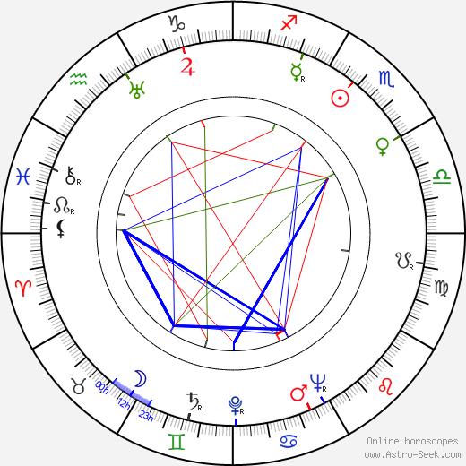 Mária Bancíková birth chart, Mária Bancíková astro natal horoscope, astrology