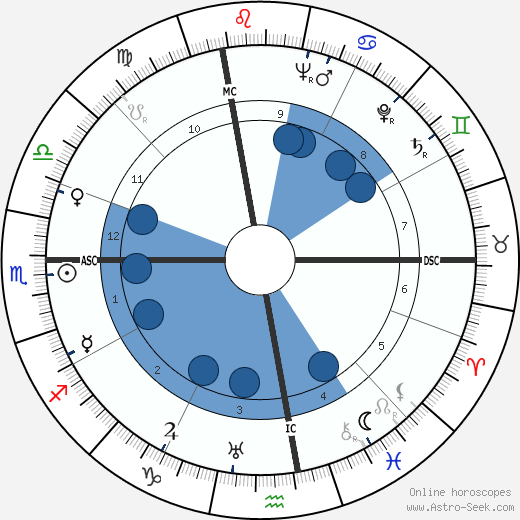 Maurice Ghiglion-Green wikipedia, horoscope, astrology, instagram