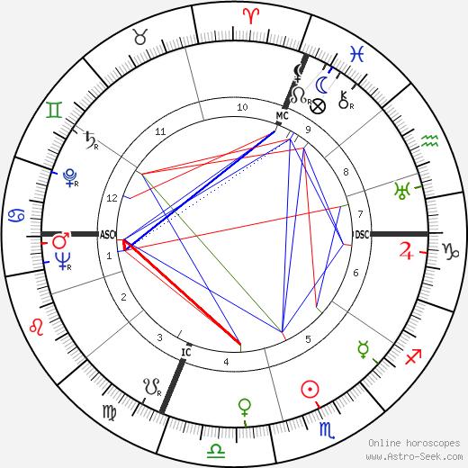 Micol Fontana tema natale, oroscopo, Micol Fontana oroscopi gratuiti, astrologia