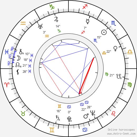 Robert Strauss birth chart, biography, wikipedia 2020, 2021