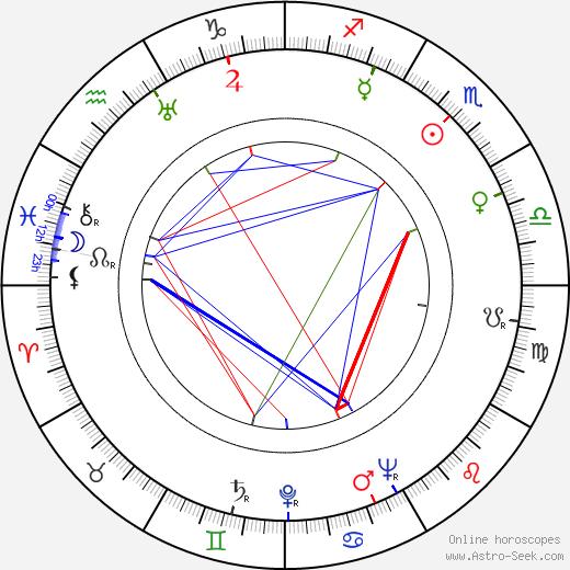 Robert Strauss birth chart, Robert Strauss astro natal horoscope, astrology