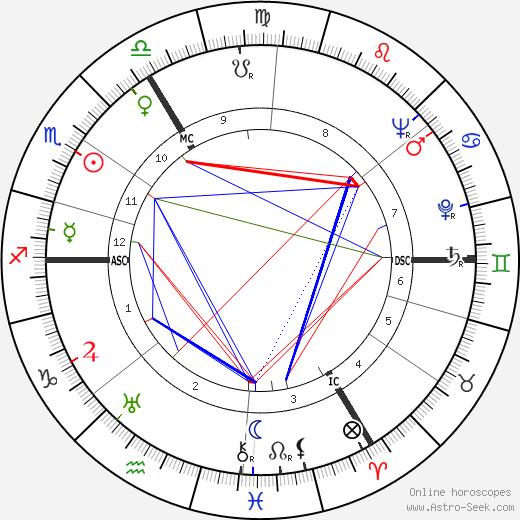 Rudolf Harbig день рождения гороскоп, Rudolf Harbig Натальная карта онлайн