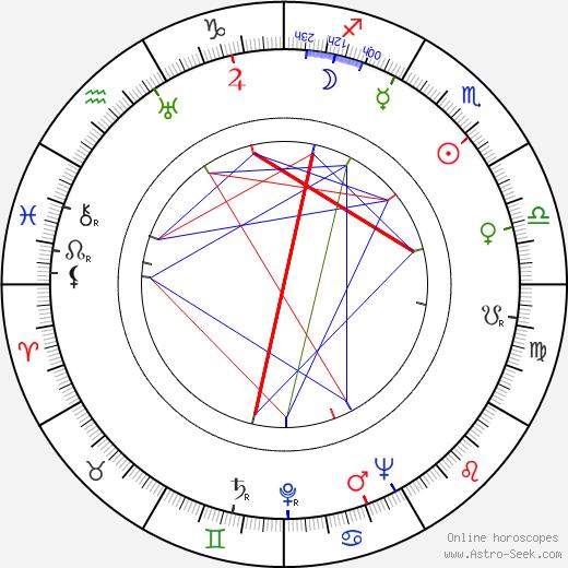 Rudolf Velický birth chart, Rudolf Velický astro natal horoscope, astrology