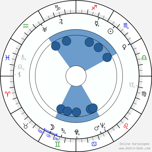 Seiji Miyaguchi wikipedia, horoscope, astrology, instagram