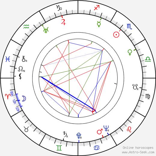Sonja Wigert birth chart, Sonja Wigert astro natal horoscope, astrology