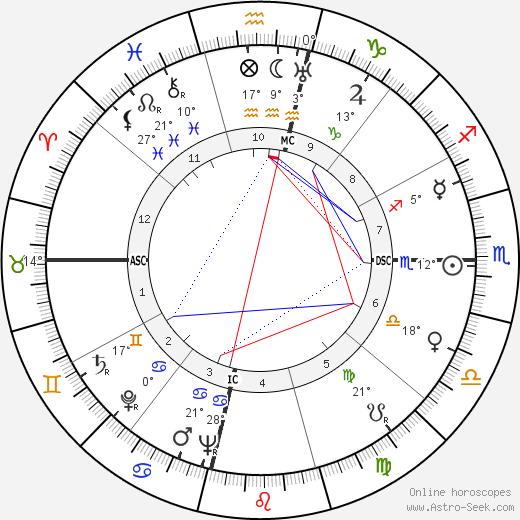 Vivien Leigh birth chart, biography, wikipedia 2019, 2020