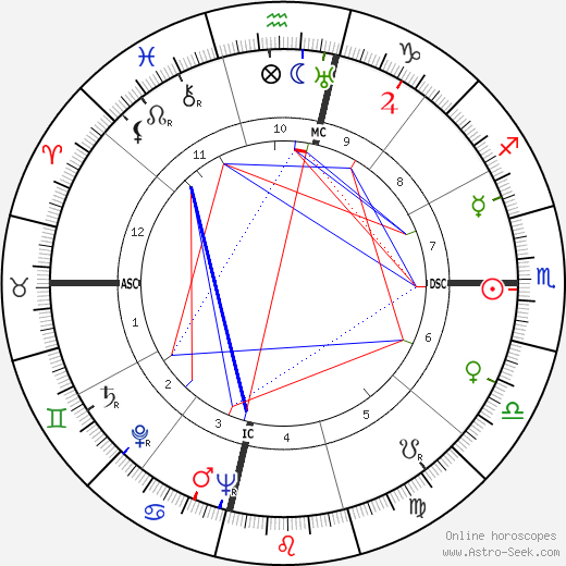 Vivien Leigh astro natal birth chart, Vivien Leigh horoscope, astrology