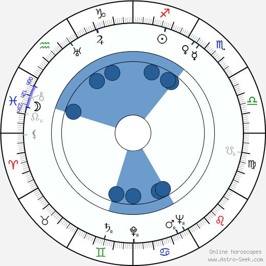 Aarne Saarinen wikipedia, horoscope, astrology, instagram