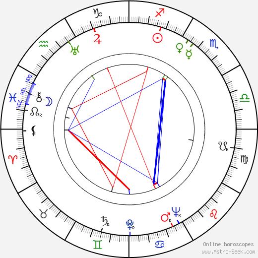 Aarne Saarinen astro natal birth chart, Aarne Saarinen horoscope, astrology