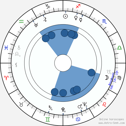 Ansa Ikonen wikipedia, horoscope, astrology, instagram