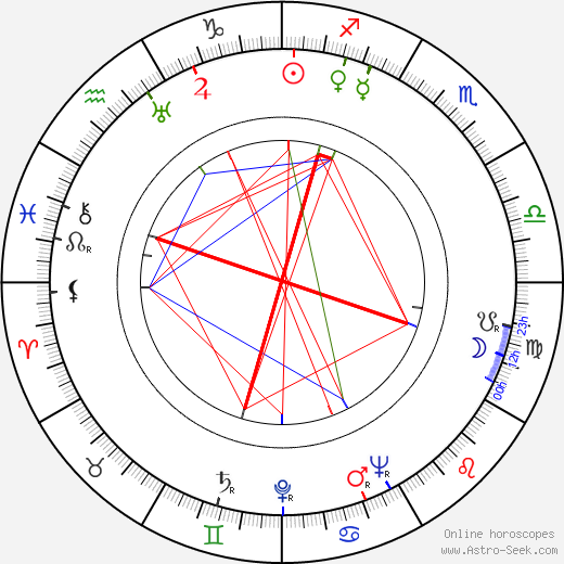 Ansa Ikonen astro natal birth chart, Ansa Ikonen horoscope, astrology