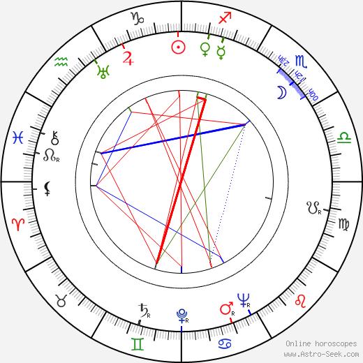 Anton Leader день рождения гороскоп, Anton Leader Натальная карта онлайн