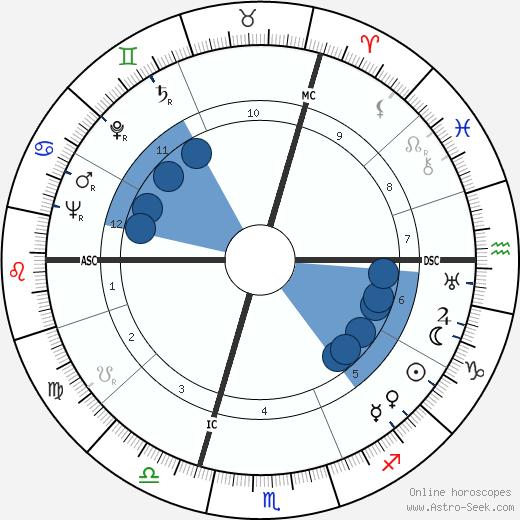 Arthur Sérès wikipedia, horoscope, astrology, instagram