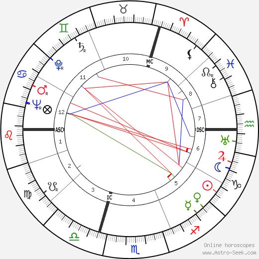 Arthur Sérès tema natale, oroscopo, Arthur Sérès oroscopi gratuiti, astrologia