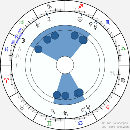 Claude Renoir wikipedia, horoscope, astrology, instagram