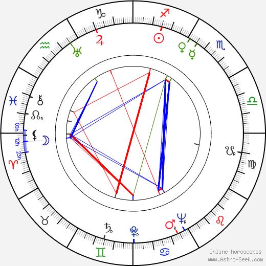 František Čáp birth chart, František Čáp astro natal horoscope, astrology