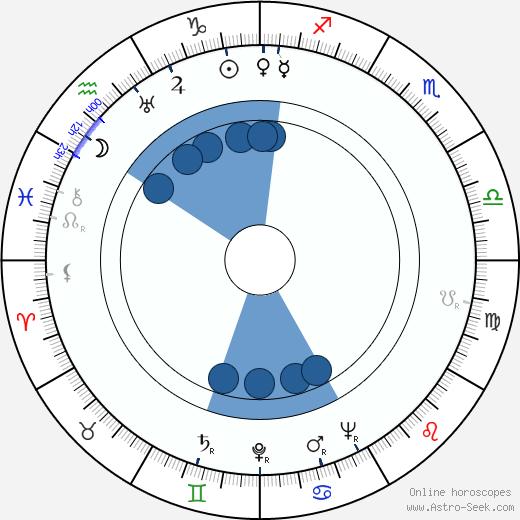 František Voborský wikipedia, horoscope, astrology, instagram