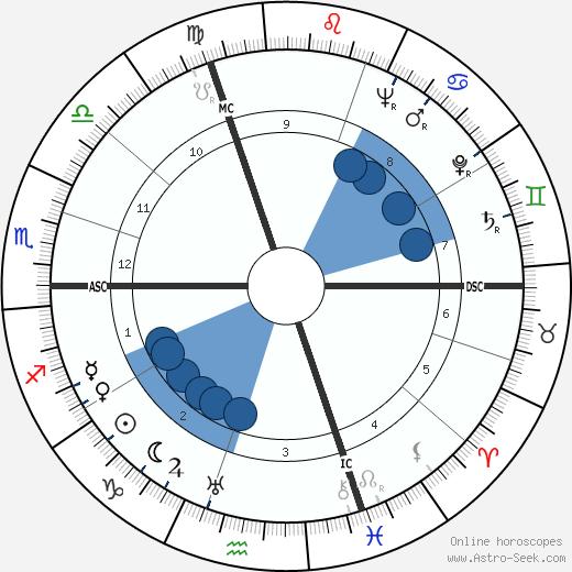 Frederick George Larkin wikipedia, horoscope, astrology, instagram