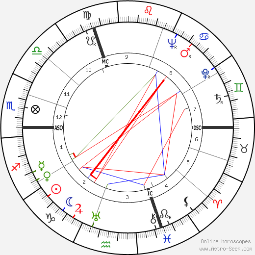 Frederick George Larkin tema natale, oroscopo, Frederick George Larkin oroscopi gratuiti, astrologia