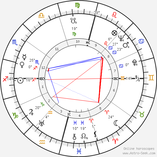 Gerard Sekoto birth chart, biography, wikipedia 2017, 2018